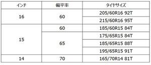 横浜ゴム ベーシックスタッドレスタイヤ「iceGUARD iG52c」発売
