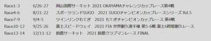 FRJ「2021フォーミュラ・リージョナル・ジャパニーズ・チャンピオンシップ」全5大会14戦