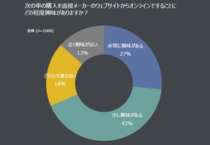 日本のクルマ購入予定者はADASや自動運転車好き?!