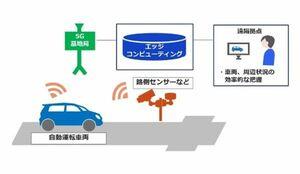デンソーとKDDI、自動運転の5G活用技術を共同検証