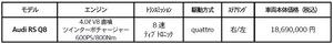 アウディ フルサイズSUVのRSモデル「RS Q8」を発表