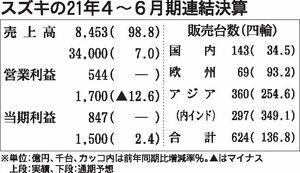 スズキの2022年3月期業績予想、3期ぶり増収見込むが営業利益は4期連続減