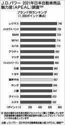 JDパワー「2021年日本自動車商品魅力度調査」、ブランドトップは「レクサス」 海外勢が上位に セグメント別は「ハリアー」「アルファード」など