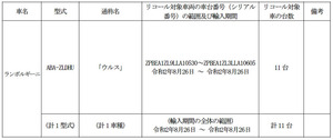 【リコール】ランボルギーニ「ウルス」の燃料配管コネクターに不具合