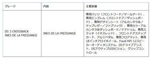 DS パリのデザインセンスを凝縮した特別仕様車「DS3クロスバック イネス・ド・ラ・フレサンジュ」発売