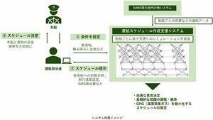 日本郵船、自動車専用船向けに新システム開発 運航予定の策定支援