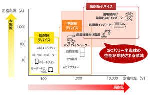 関西学院大学と豊田通商 パワー半導体用のSiC基板を実現する革新的技術を開発