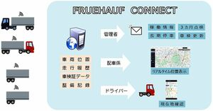 日本フルハーフ、IoT活用の新サービス展開 第1弾はトレーラーの位置管理システム