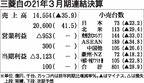 三菱自動車の2021年3月期決算、953億円の営業赤字 今期は2年ぶり黒字へ 東南アジアが回復