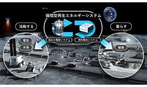 JAXAとホンダが宇宙での生活環境構築に向けた循環型再生エネルギーシステムの開発を検討