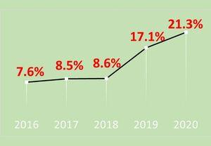 「信号機のない横断歩道」渡ろうとしている歩行者がいるにもかかわらず、一時停止率は21.3%にとどまる。~前年比4.2ポイント増加も、依然として約8割が止まらない