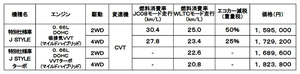 スズキ 軽乗用車「ハスラー」の特別仕様車「Jスタイル」を発売