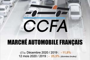 2020年のフランス国内の新車販売、165万台まで減少