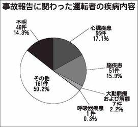 関東運輸局、運送事業者の健康起因事故 3年半で321件報告 循環器系の異常が多数