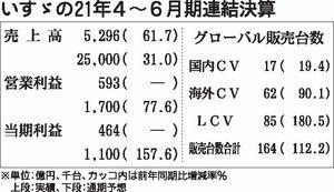 いすゞの2021年4~6月期決算、売上高や全利益項目が過去最高