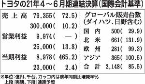 トヨタの2021年4~6月期決算、売上高・利益とも過去最高 収益改善が進む