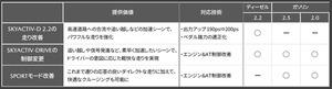マツダ「CX-5」「CX-8」を改良2.2Lディーゼルをパワーアップ