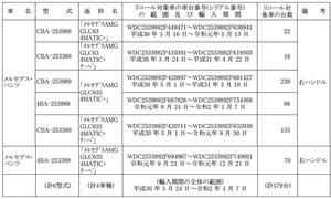 【リコール】メルセデス・ベンツ 「メルセデス・ベンツAMG GLC63」のスターターの配線に不具合