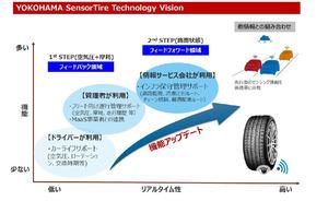 横浜ゴム タイヤセンサーの中長期的な技術開発ビジョンを発表