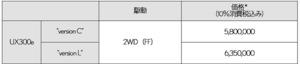レクサス クロスオーバーEV「UX300e」を日本で135台の限定販売