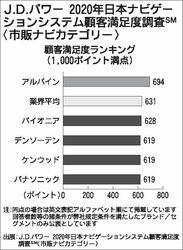 JDパワーの市販カーナビ顧客満足度調査 アルパインが9年連続1位