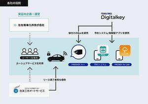 住友三井オートサービス、福岡市で「企業間カーシェアリング」の実証実験