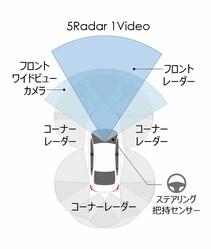 ホンダが全方位安全運転支援システムの「Honda SENSING 360」を発表!