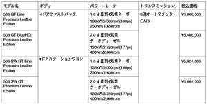 プジョー「508/508SWプレミアム レザーエディション」発売