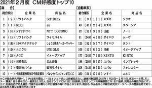 〈2021年2月度CM好感度ランキング〉先進性をアピールしたトヨタ「ミライ」に注目