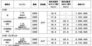 スズキ コンパクト ハイトワゴン 新型「ソリオ/ソリオ バンディット」デビュー