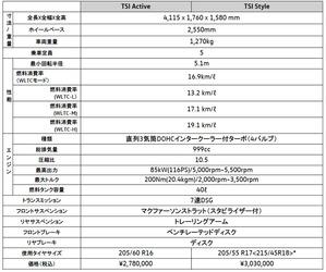 フォルクスワーゲン コンパクトSUV「T-CROSS」を本格販売開始
