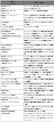 トヨタ KINTOがMaaS「モビリティマーケット」を4月にオープン