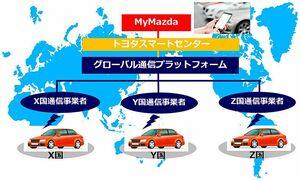 KDDI、グローバル通信プラットフォーム対応の車載機 マツダに供給 2020年秋以降モデルへ搭載