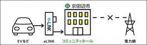 椿本チエイン:電力充放電システム「eLINK」を京田辺市へ寄贈、災害時に電気自動車を電源に施設内に電力を供給