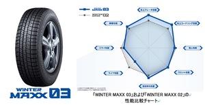 凹凸構造とは何者?ダンロップの新スタッドレス「WINTER MAXX 03」を発表