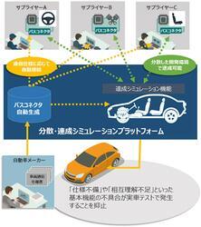 東芝デジタルソリューションズ:自動車業界向け「分散・連成シミュレーションプラットフォーム」の販売を開始
