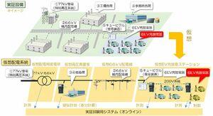 三菱自動車、東電など6社共同でV2G実証事業開始 EV・PHV活用して電力融通
