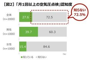 タイヤの空気圧点検、月1回やっている人は24.3%