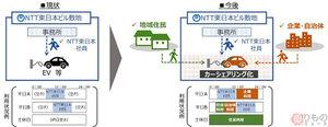 営業車を地域の足に 8000台の業務車両でカーシェア 新型コロナ対策も NTT東