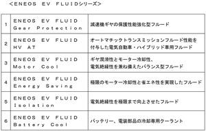 ENEOSが電動車専用の潤滑剤を開発