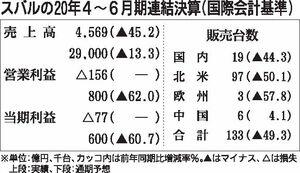 スバルの2021年3月期通期、営業利益62%減でも800億円の黒字確保