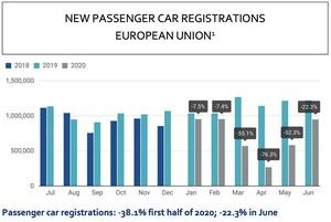 欧州の新車販売、過去最大のマイナスを予測