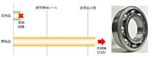 ジェイテクト:低粘度油対応長寿命軸受を開発